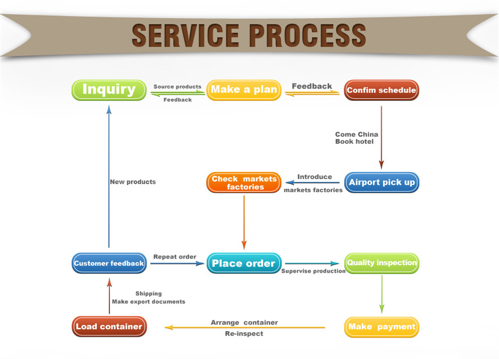 service process of foshan sourcing agent
